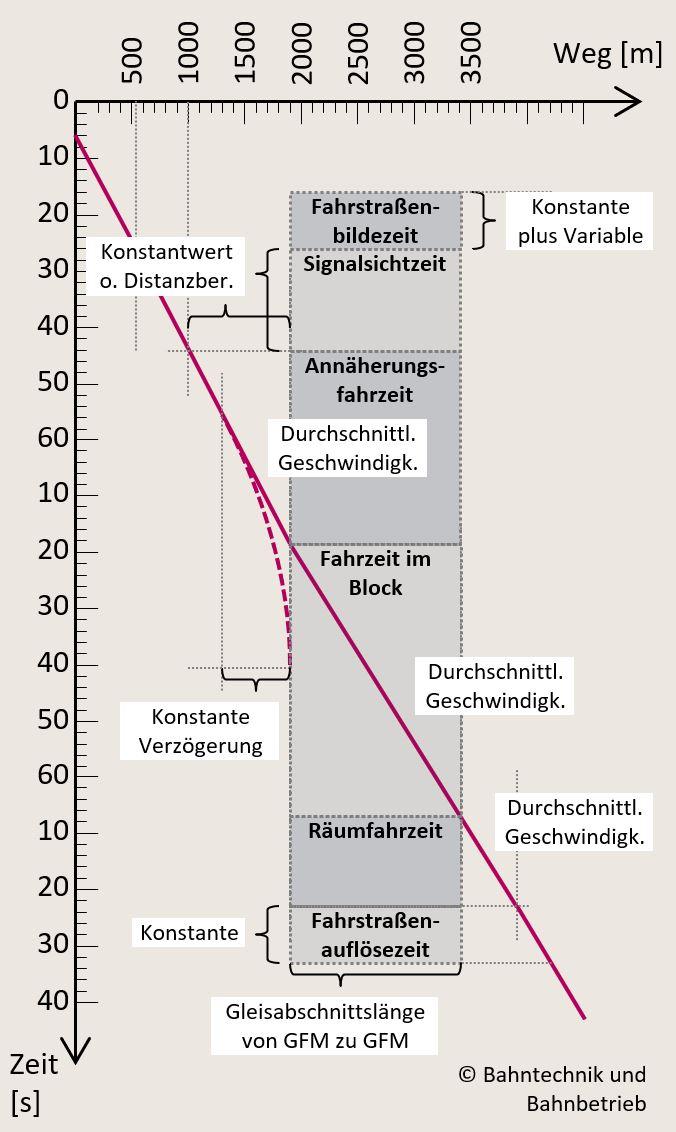 Sperrzeitberechnung, Sperrzeitrechner, Bahntechnik, Bahnbetrieb