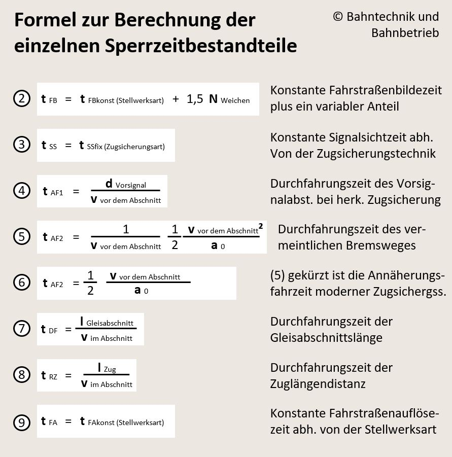 Sperrzeitformel, Sperrzeitrechner, Bahntechnik, Bahnbetrieb