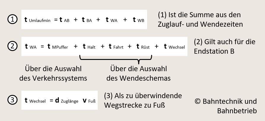 Berechnung der Mindestumlaufzeit, Bahntechnik, Bahnbetrieb