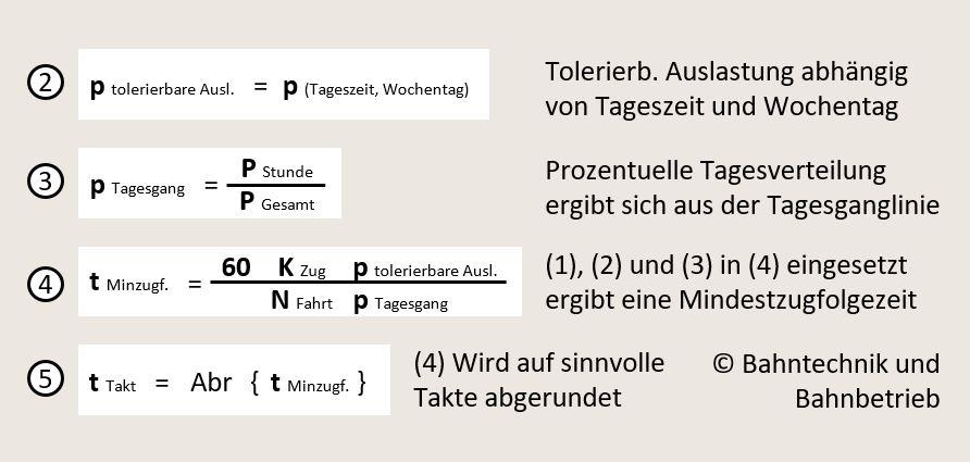 Taktberechnungsformel, Taktangebotsrechner, Bahntechnik, Bahnbetrieb,
