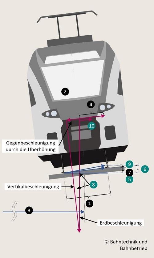 Überhöhung der Schiene, Überhöhungsrechner, Bahntechnik, Bahnbetrieb,