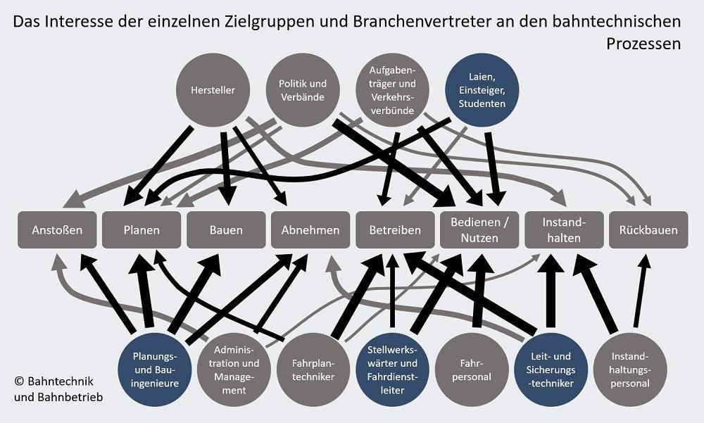 Interesse der Zielgruppe, Zielgruppe, Bahntechnik, Bahnbetrieb