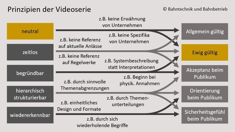 Prinzipien der Videoserie, Konzept, Bahntechnik, Bahnbetrieb