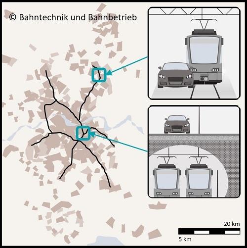 Stadtbahnnetz, Karten, Bahntechnik, Bahnbetrieb