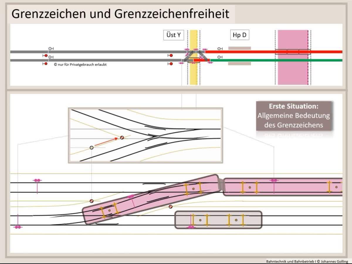 Erklärung Grenzzeichen und Grenzzeichenfreiheit, Fahrstraßenlogik, Bahntechnik, Bahnbetrieb