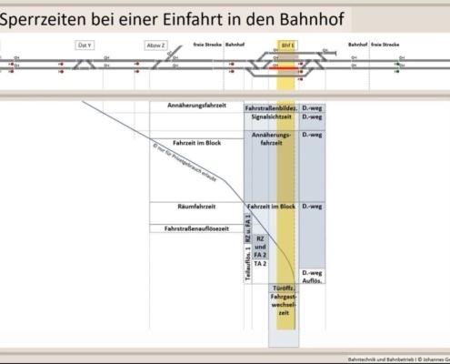 Erklärung Sperrzeit bei einer Einfahrt in den Bahnhof, Sperrzeiten, Bahntechnik, Bahnbetrieb