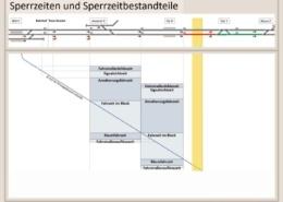 Erklärung Sperrzeitbestandteile, Sperrzeiten, Bahntechnik, Bahnbetrieb