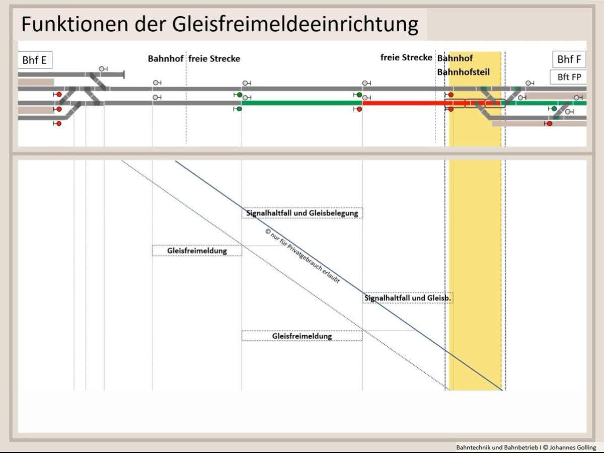 Erklärung Funktionen der Gleisfreimeldung, Zugsicherung, Bahntechnik, Bahnbetrieb