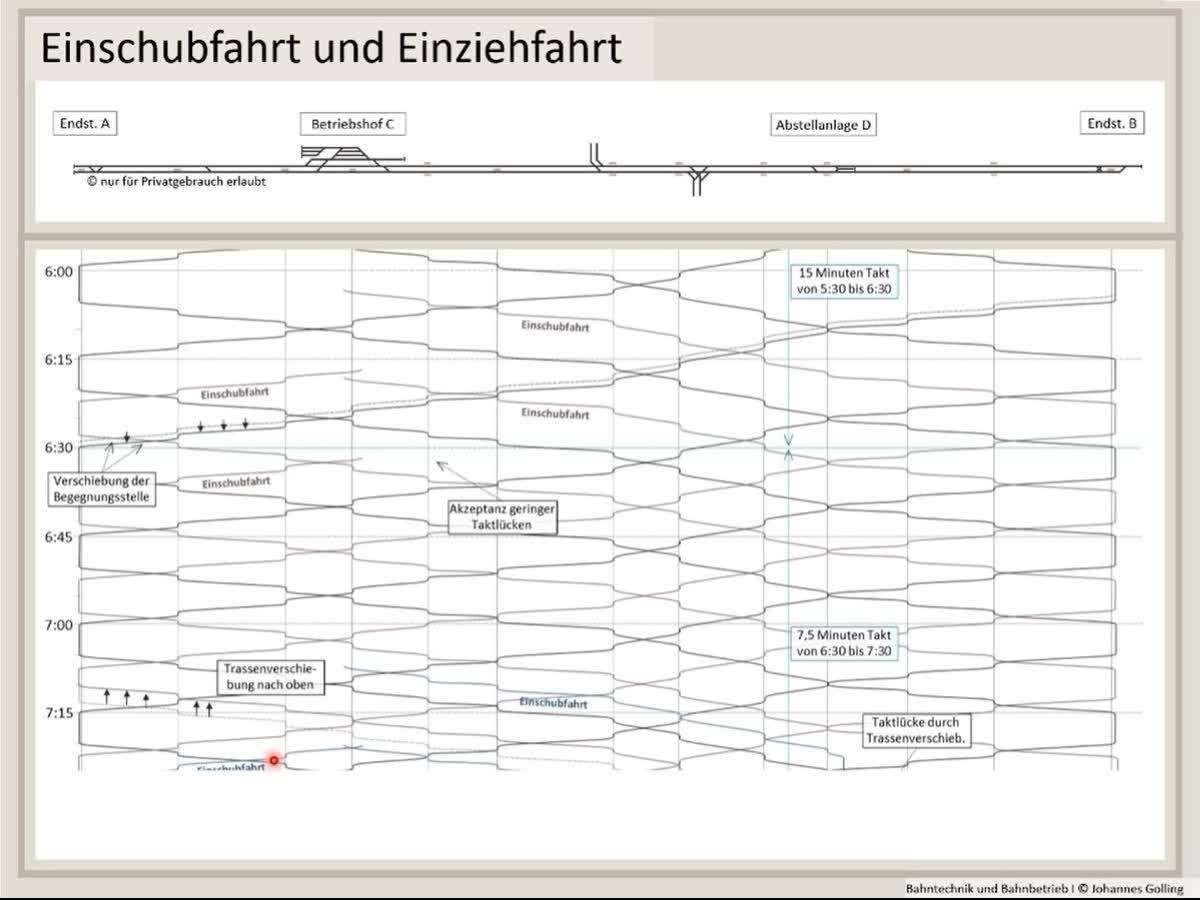 Erklärung Einschubfahrt und Einziehfahrt, Fahrplantechnik, Bahntechnik, Bahnbetrieb