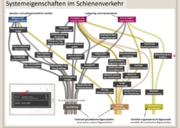 Erklärung Systemeigenschaften im Schienenverkehr, Grundlegende Bahnthemen, Bahntechnik, Bahnbetrieb
