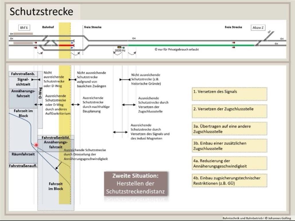 Erklärung Schutzstrecke, Fahrstraßenlogik, Bahntechnik, Bahnbetrieb