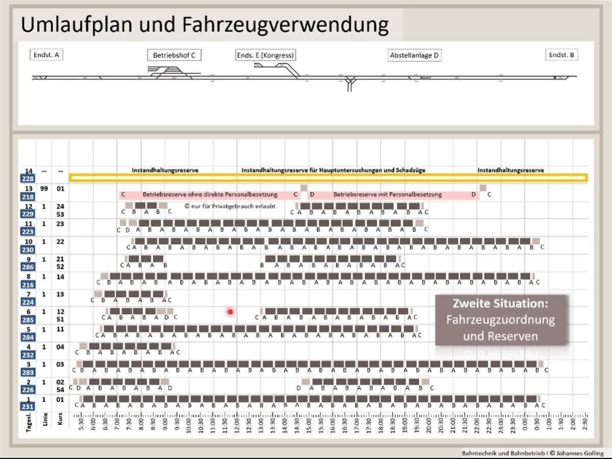 Erklärung Umlaufplan und Fahrzeugverwendung, Bahntechnik, Bahnbetrieb