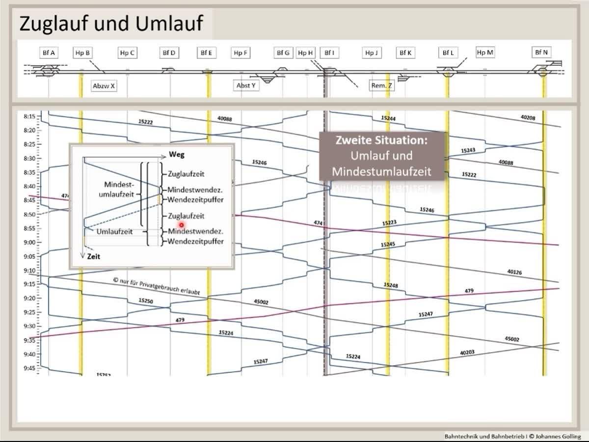 Erklärung Zuglauf und Umlauf, Fahrplantechnik, Bahntechnik, Bahnbetrieb