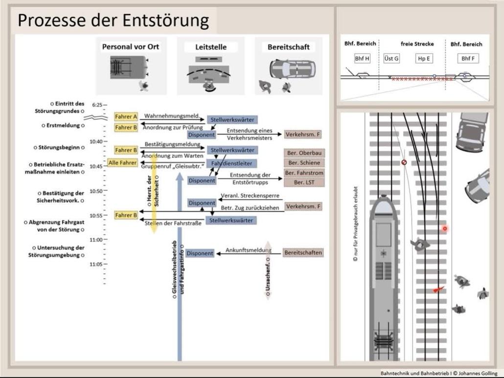 Erklärung Prozesse der Entstörung, Operativer Betrieb, Bahntechnik, Bahnbetrieb