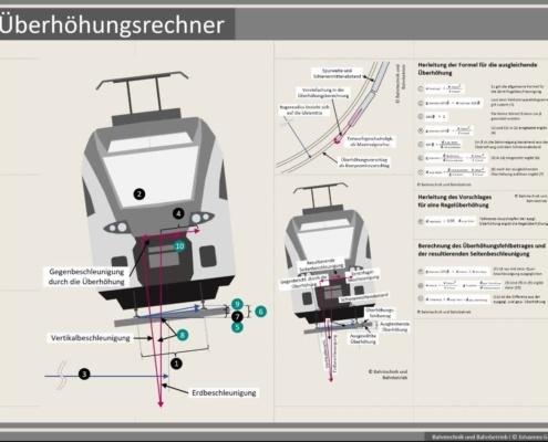 Erklärung Überhöhungsrechner, Formeln, Bahntechnik, Bahnbetrieb