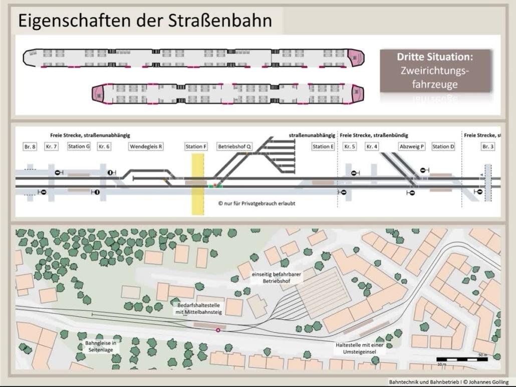 Erklärung Straßenbahn, Stadtbahn, Straßenbahn, U-Bahn, Bahntechnik, Bahnbetrieb