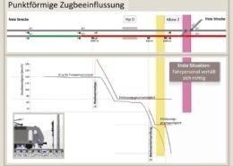 Zugsicherung, Bahntechnik, Bahnbetrieb